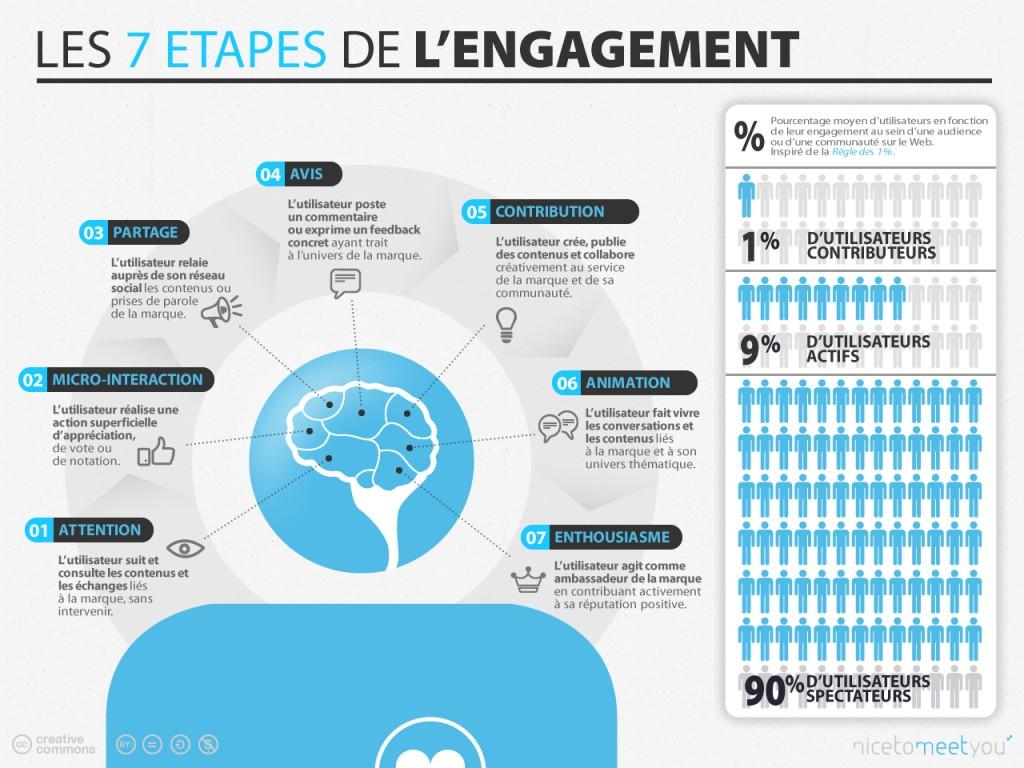 taux d'engagement sur les réseaux sociaux