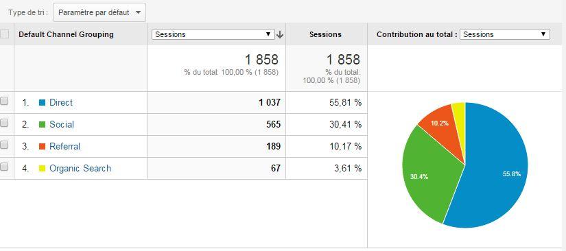 Google Analytics pour les réseaux sociaux 2