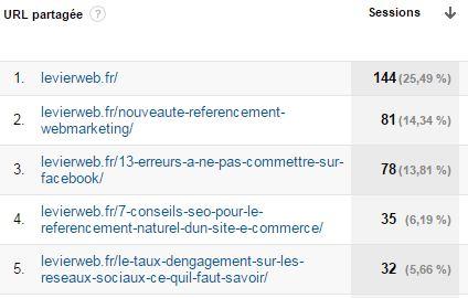 Google Analytics pour les réseaux sociaux 3