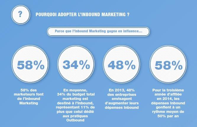 pourquoi adopter l'inbound marketing