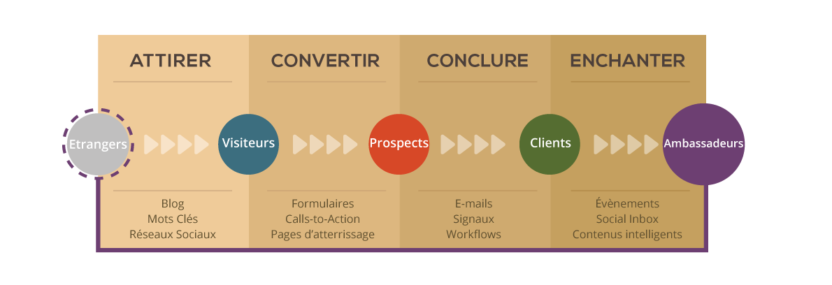 Principe de l'inbound marketing