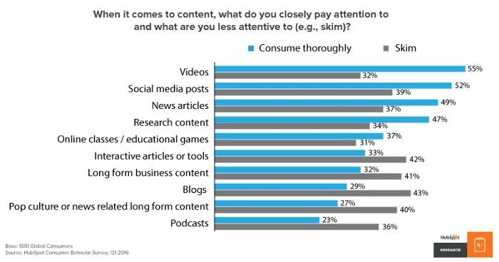 comportement des internautes en fonction de la communication éditoriale pour le web
