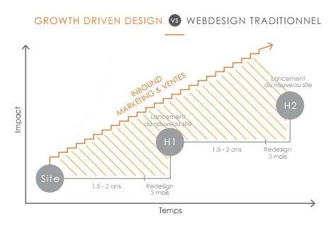 growth driven design Vs webdesign classique