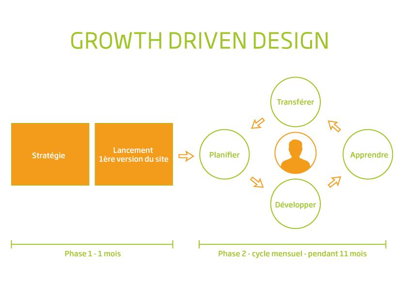 la représentation schématique de la refonte de site internet à l'aide de la méthodologie Growth Driven Design